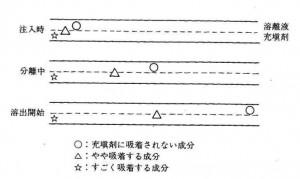 カラム内での分離syuusei